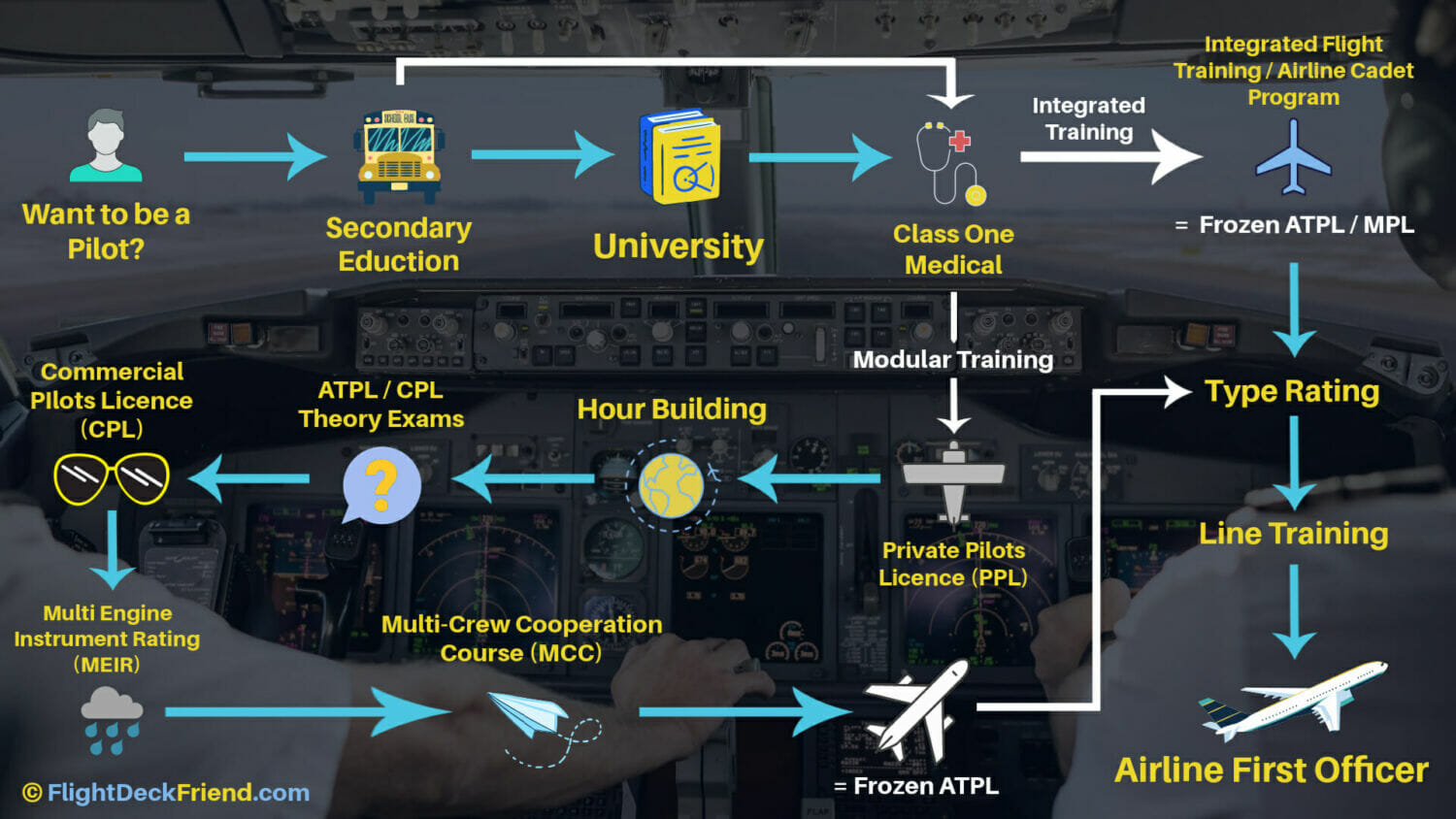 Illustration of the route to becoming an airline pilot